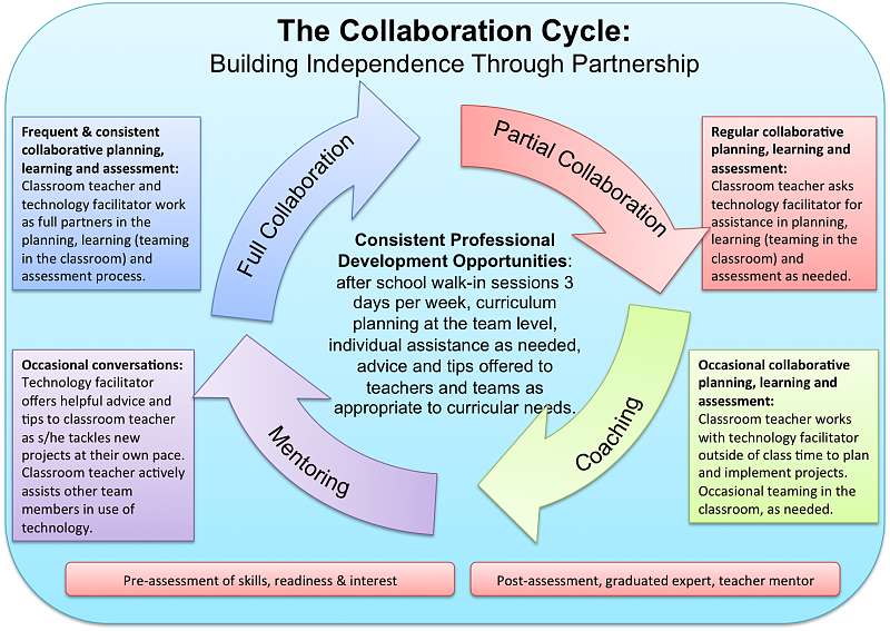 Advantages of collaboration